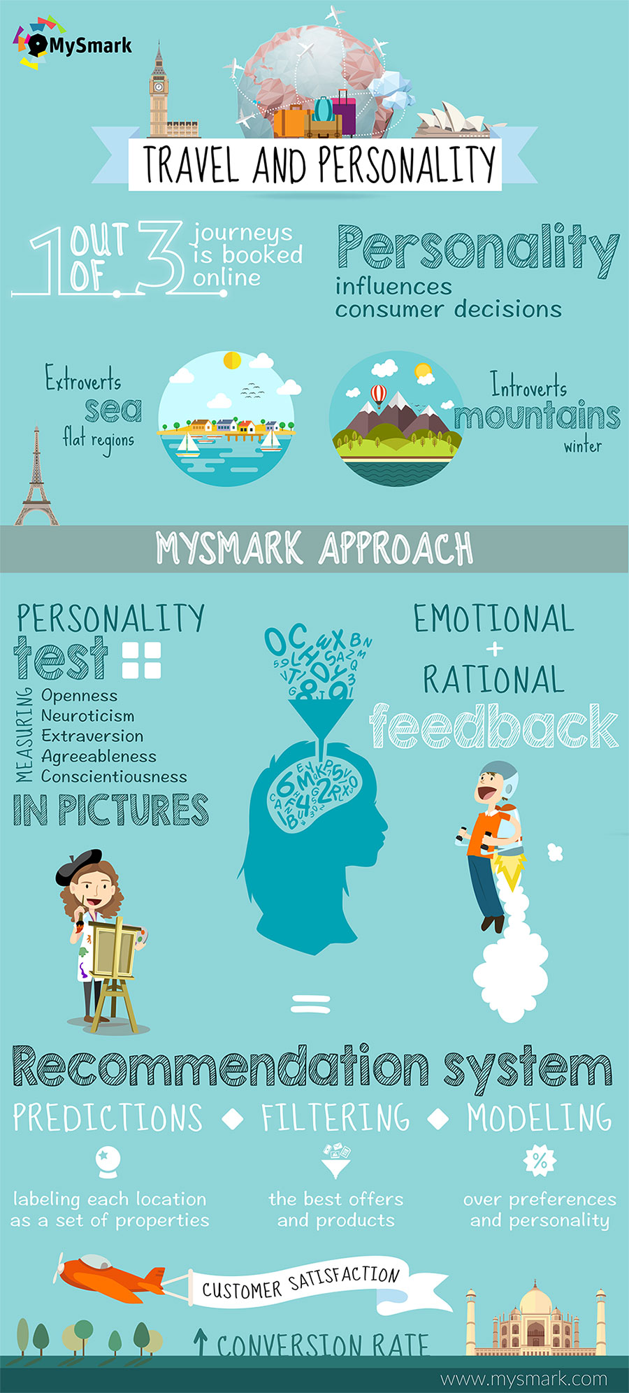 Travel-and-Personality-infographic