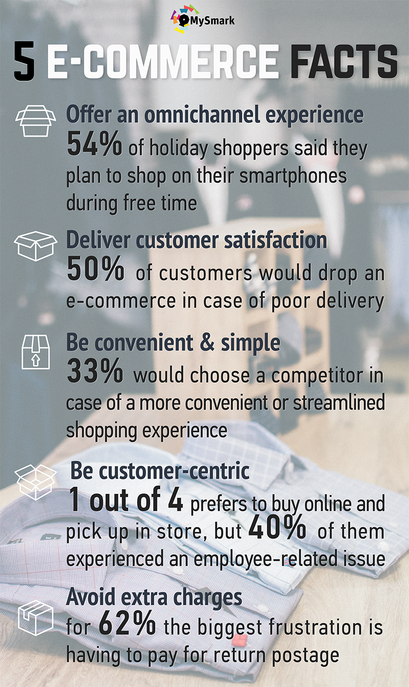 5 ecommerce facts