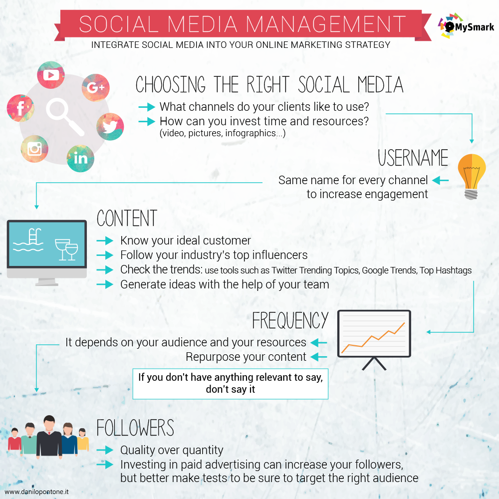 social media marketing plan 5 steps