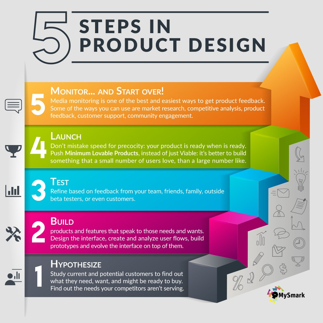 5 steps in product design mysmark for Steps to designing a house