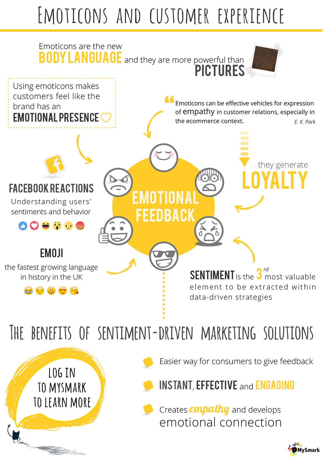 emoticons and customer experience: benefits of sentiment-driven marketing
